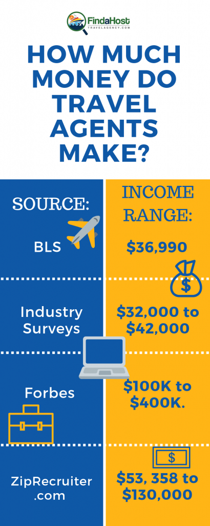 how much do travel professional make in salary